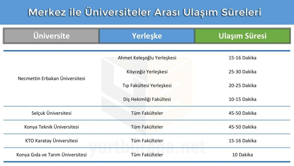 Konya Merkez Yurtları ile Üniversiteler Arası Ulaşım Süreleri